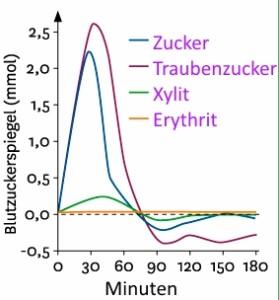 xylit oder erythrit